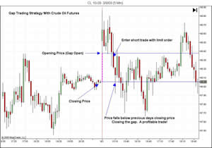 oil futures opening gap strategy