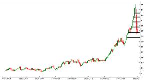binary options betting chart
