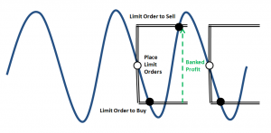 spread betting placing limit orders