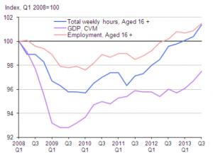Q3 2013 employment figures